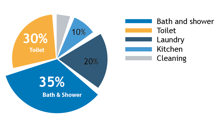 Water use in the home